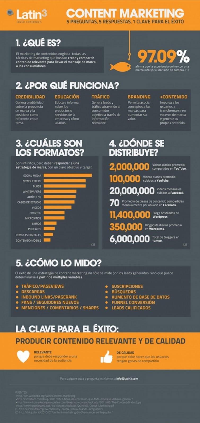ESIMAD-infografia-marketing-de-contenidos