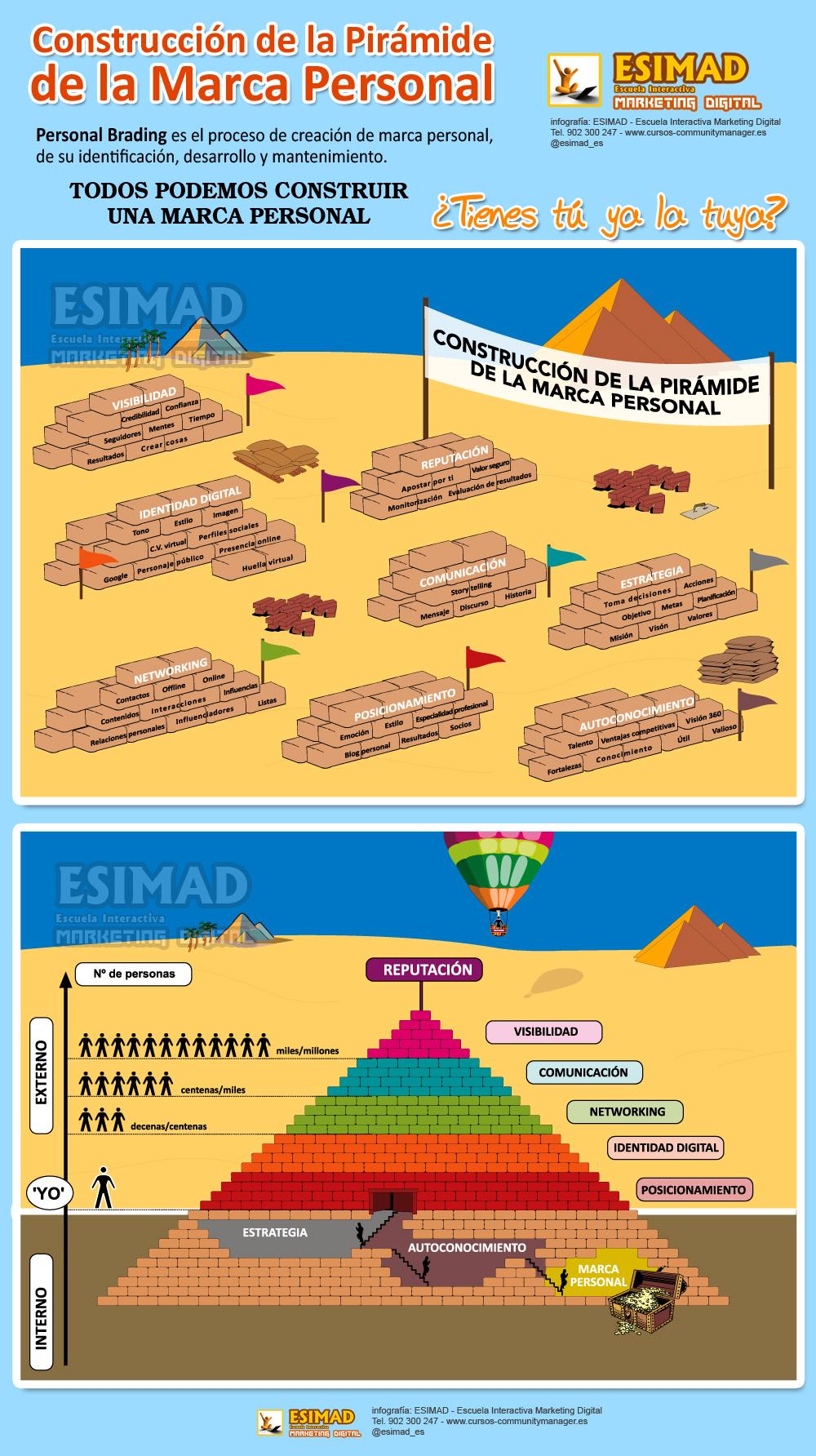 Construcción de la Pirámide de la Marca Personal